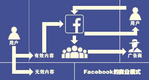 "Facebook""非死不可""?"