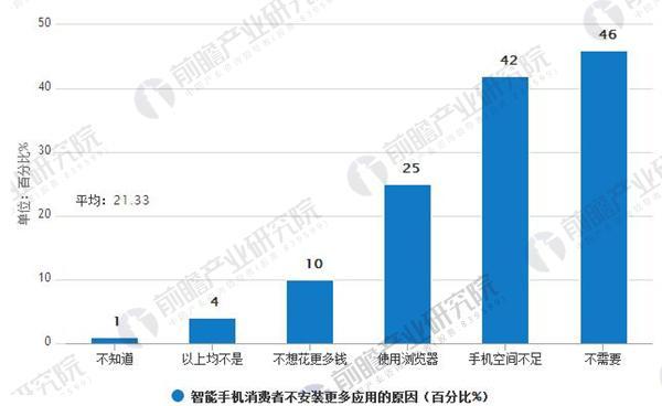智能手机发展现状分析 整体市场略有下降趋势