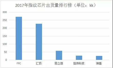 双足鼎立:2017年国产智能手机指纹芯片供应商格局