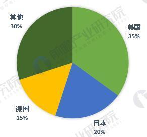 5张图看清全球传感器产业竞争格局 中国还有戏吗?