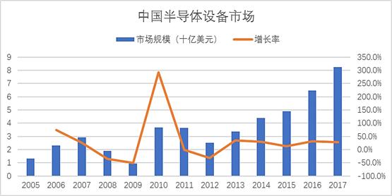 中国半导体设备市场
