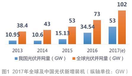 2017-2018年中国光伏市场回顾与展望