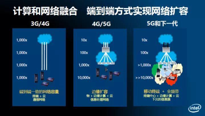 5G到底有多神 这些不一样的体验告诉你