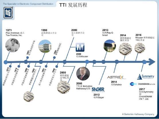 玩转供应链艺术,看TTI如何应对本地化需求巨变