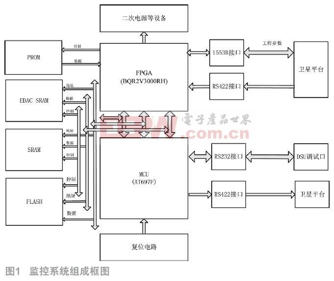 基于AT697F的某星载有效载荷监控系统设计