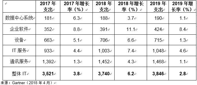 Gartner预测2018年全球IT支出将增长6.2%