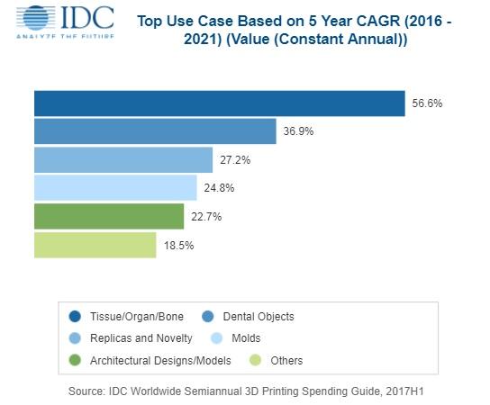 3D打印最新发展趋势——IDC预测全球3D打印支出在2018年将增长近20%,达到120亿美元