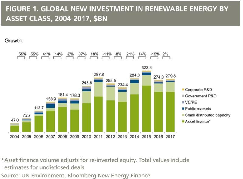 2004-2017全球可再生能源投资累计达2.9万亿美元