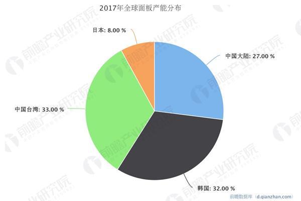面板产业跨越式发展 中国成全球显示工业驱动力