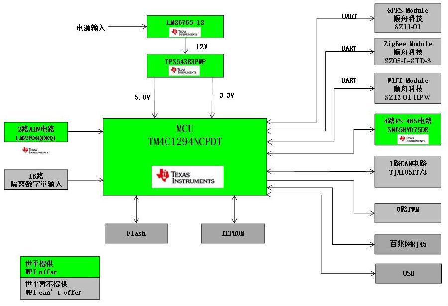 大联大世平集团联合上海南潮推出基于TI 产品的光伏电站监控运营解决方案