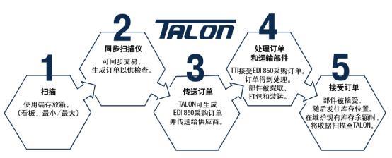 图:TTI基于网络技术、具备自动补货功能的仓库和电子商务综合解决方案。
