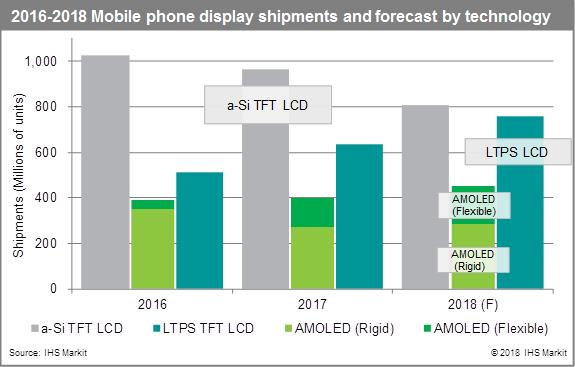 智能手机市场的AMOLED面板需求量增长将远低于预期