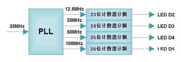 FPGA学习:PLL分频计数的LED闪烁实例