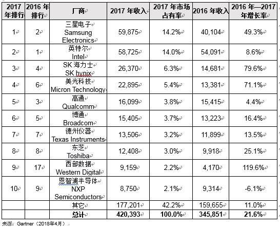 Gartner:2017年全球半导体收入增长21.6%,突破4000亿美元大关