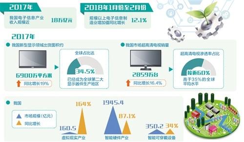 中国电子信息产业规模快速增长 加快迈向中高端