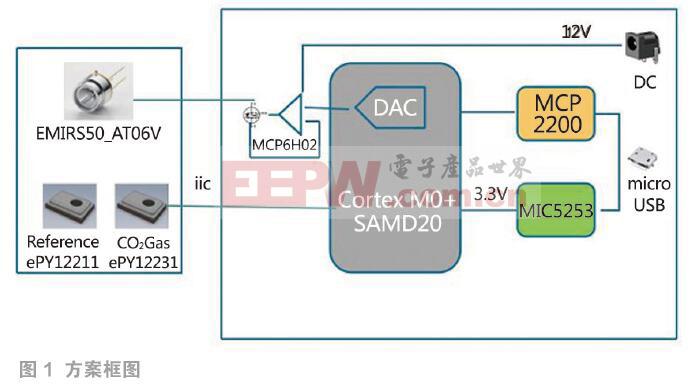 基于Microchip平台的气体检测参考设计方案
