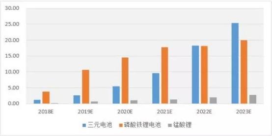 2020年动力电池回收市场规模将达65亿元