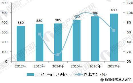 2018年半导体分立器件行业产业链分析 上游供应不稳定下游需求增加