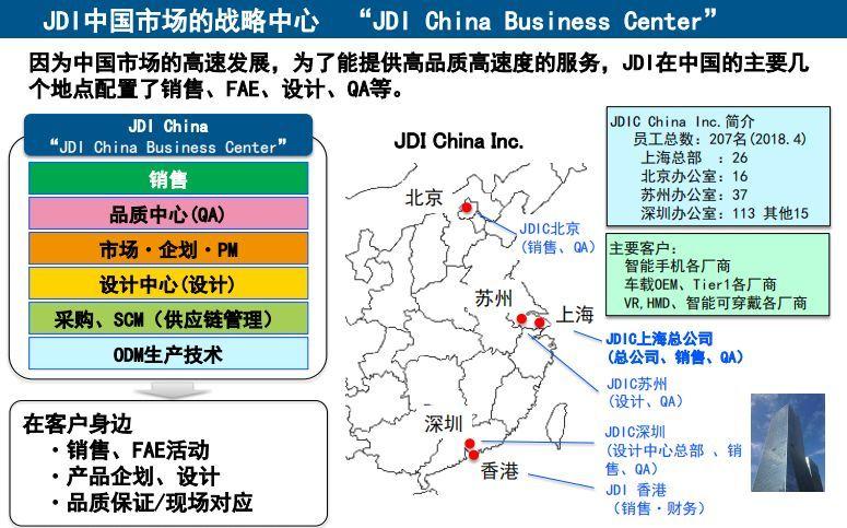 透过率80%再创世界第一:详解看懂JDI全球布局