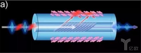 物联网关键技术:智能传感器快速入门