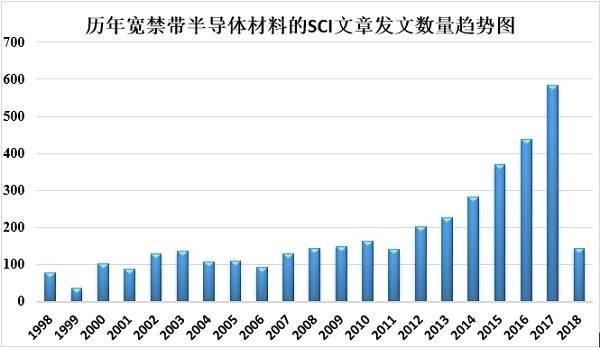 從1998年至2018年寬禁帶半導體材料研究報告
