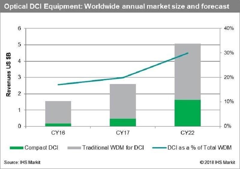 2017年全球光DCI设备市场年增26% 达26亿美元