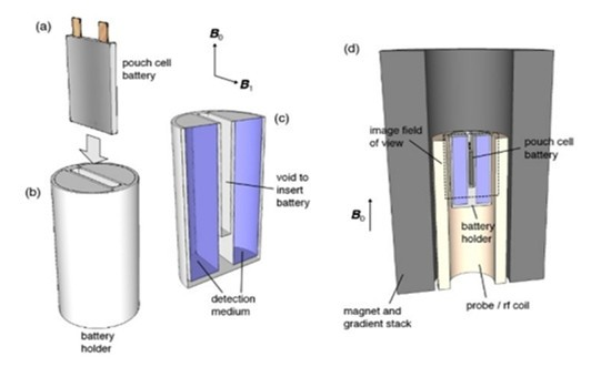 美国打造电池用MRI,免拆解精准检测电池状态