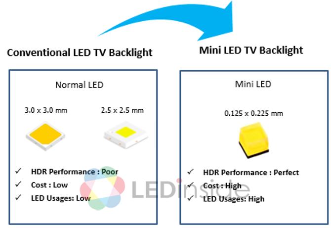 MiniLED今年与OLED竞争 台面板双虎布局动态全览