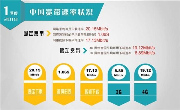 我国宽带网速提升取得标志性成果 全国固定宽带下载速率超越20M