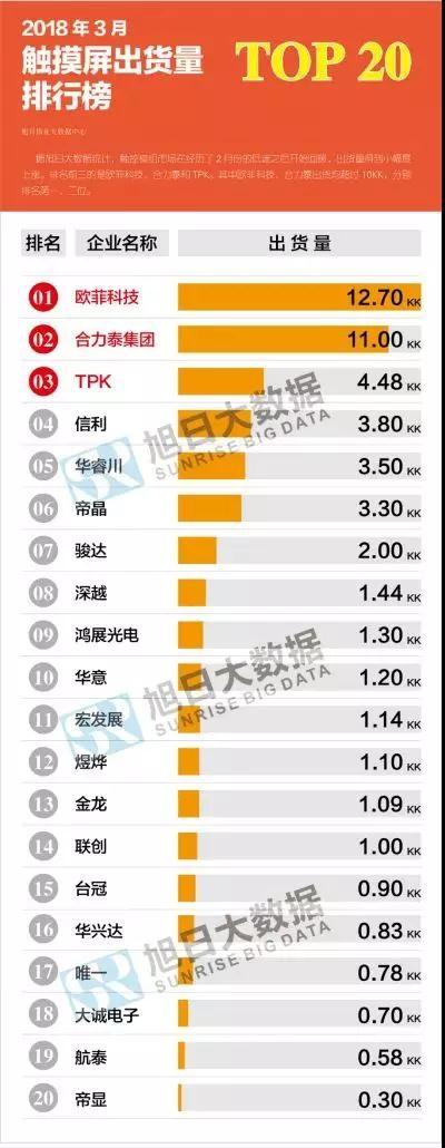 2018年3月触摸屏出货量排行:欧菲科技/合力泰/TPK位列前三