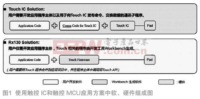 触控MCU与触控IC的对比分析