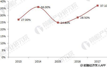 2018年中国LED芯片全球占比持续上升