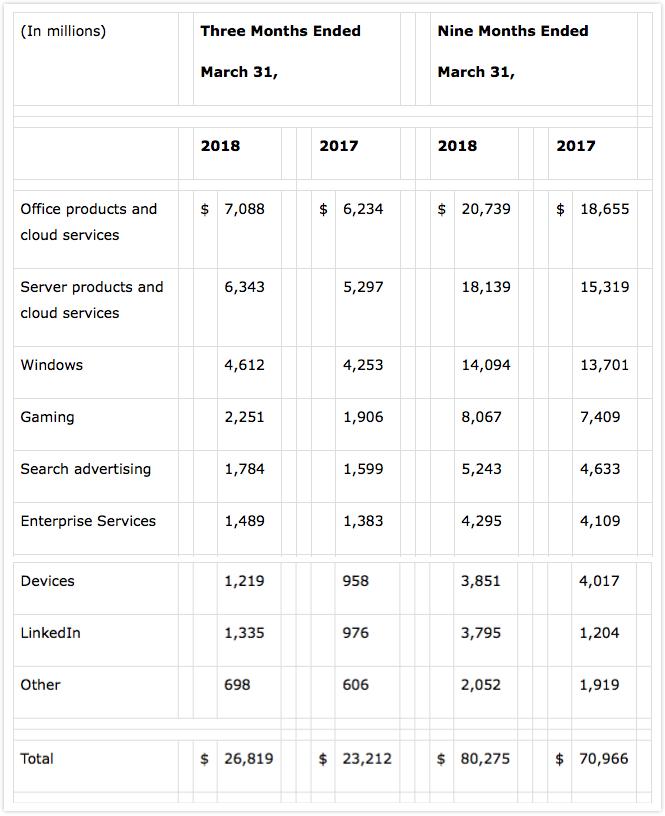 43 岁的微软仍在继续左右着人类计算的未来