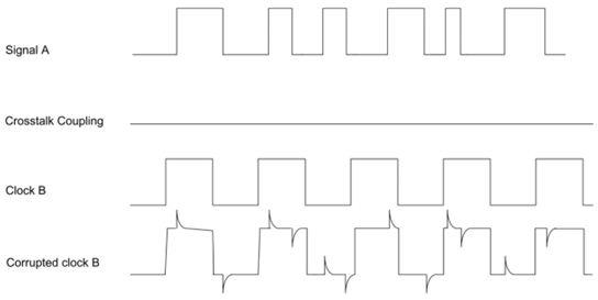 图1.25:数字串扰效应。