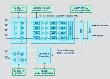 ADI新型雷达方案快速实现全方位多角度实时精准测量