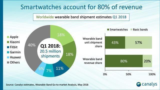 智能可穿戴设备第一季度全球出货量:苹果小米并列第一,华为第五