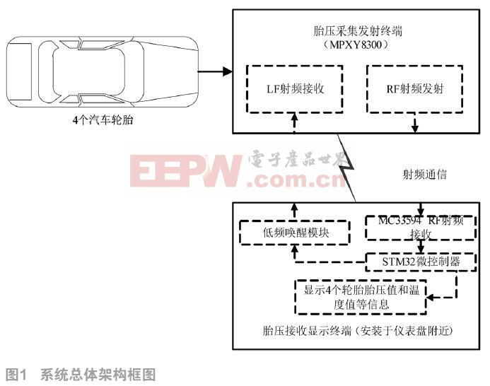 基于MPXY8300和STM32的汽车胎压监测系统设计