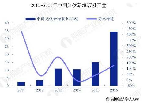 中国光伏发电行业发展趋势 市场规模将继续增长