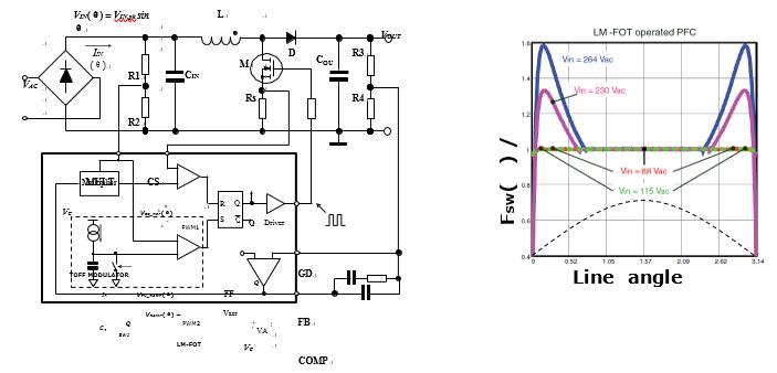创新的自适应脉宽调制器为固定通/断时间可控的稳压器提供恒定开关频率