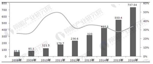 解读射频IC卡市场行情 已经步入成熟阶段?