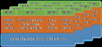 华夏芯推出全新架构的人工智能专用处理器内核