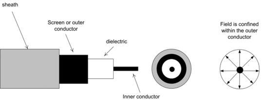 图1.21 同轴电缆