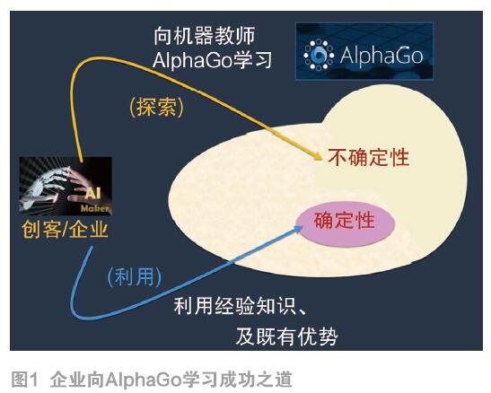 人类如何向AlphaGo学习出人头地?