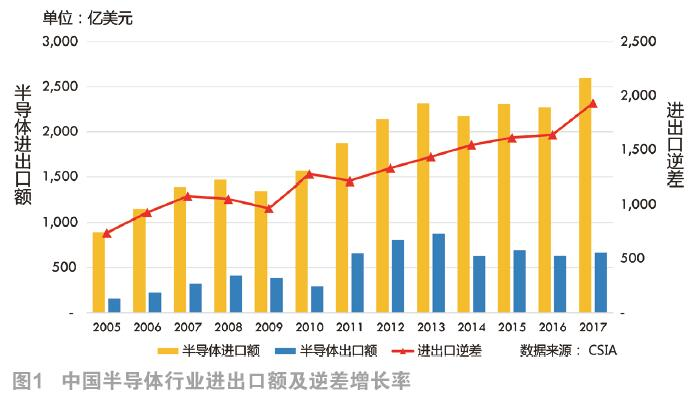 全球及中國集成電路產業的市場動向