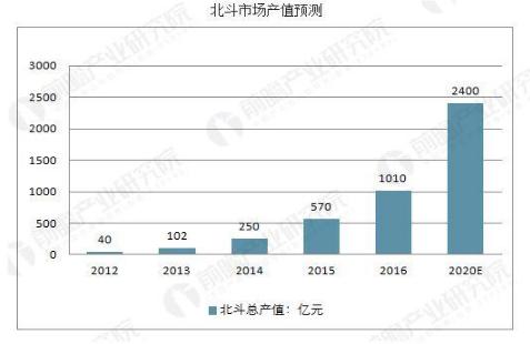 中国卫星导航行业发展趋势 北斗系统快速发展