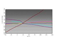 通往5G之路:5G的关键板材特性--第一部分:毫米波频段电气性能指标的含义