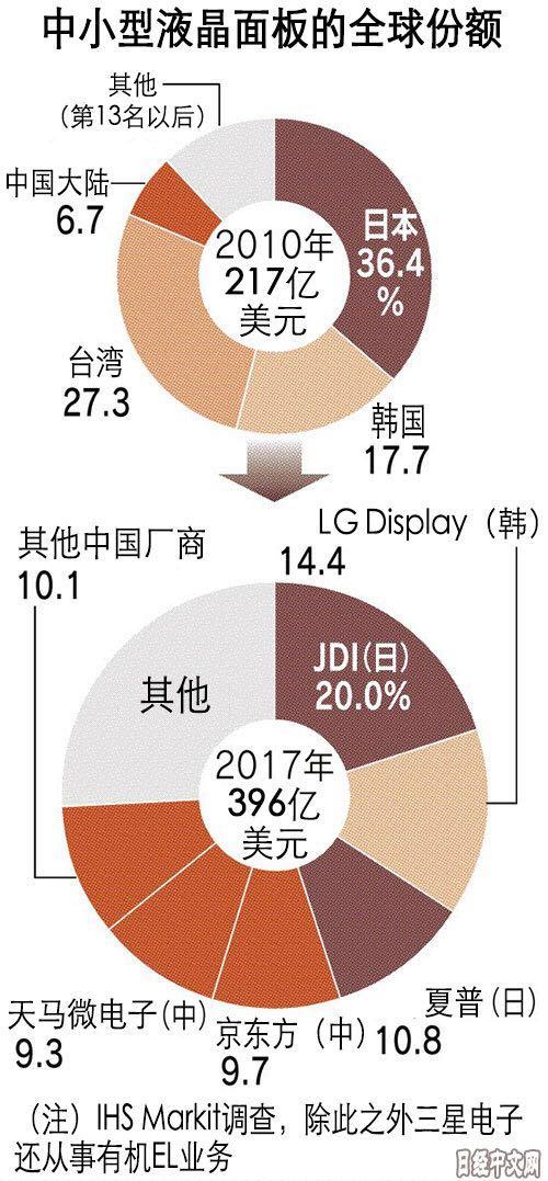 京东方/天马等快速发展 中国大步迈向面板强国