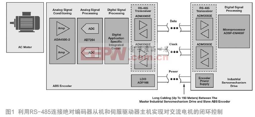 增强电机控制编码器应用的通信可靠性和性能