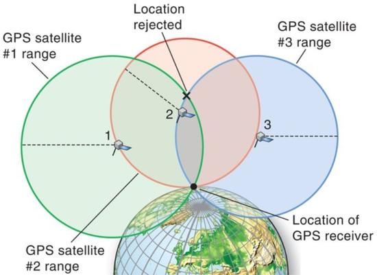 """熟悉而又陌生的GPS是自动驾驶的""""危险""""技术"""