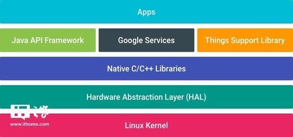 谷歌物联网平台Android Things正式发布